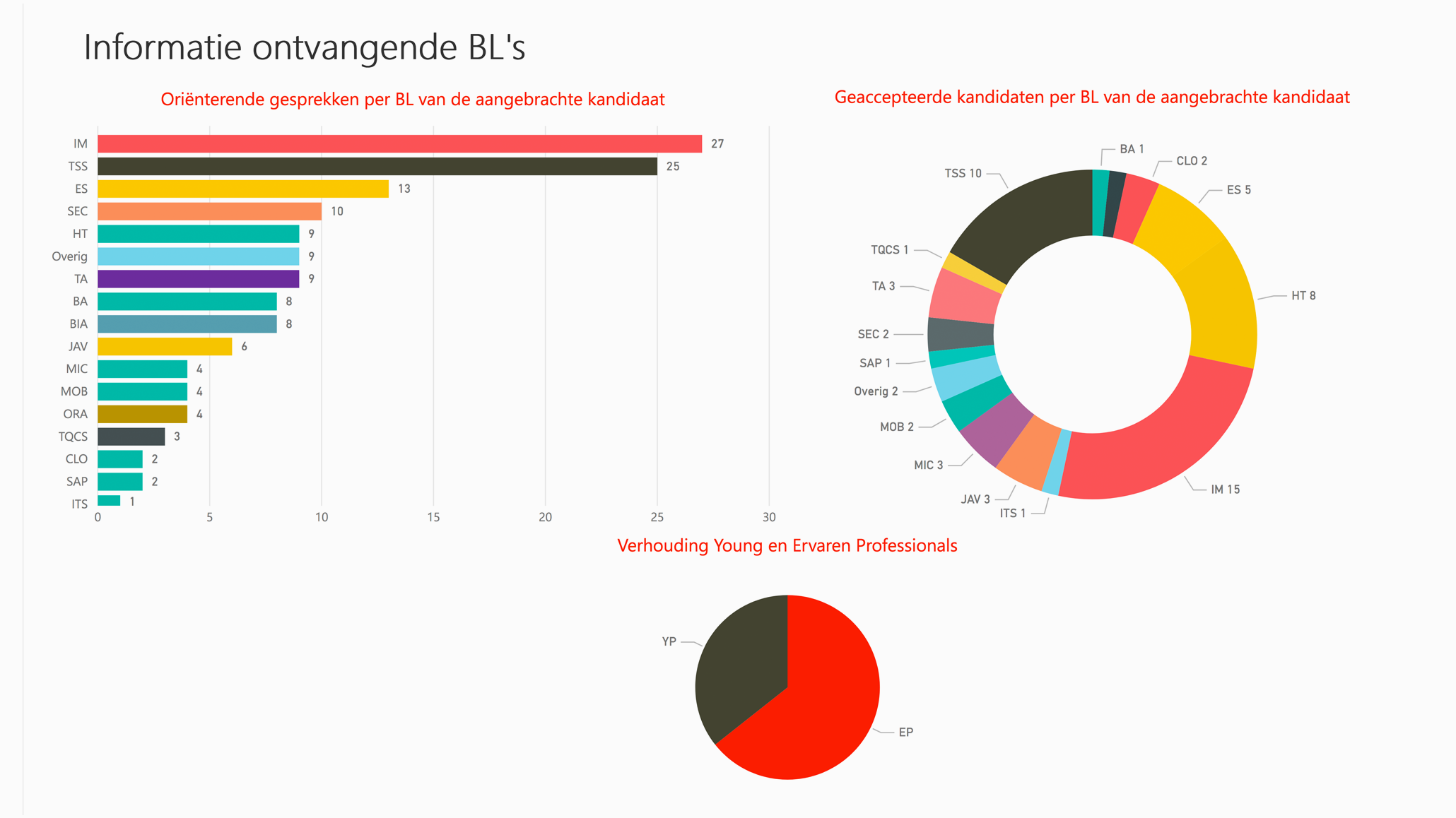 Talentenjacht Resultaten Informatie ontvangende BL